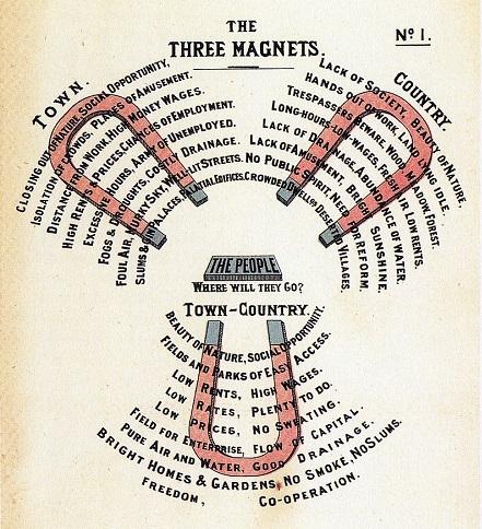Diagram_No.1_(Howard,_Ebenezer,_To-morrow.)